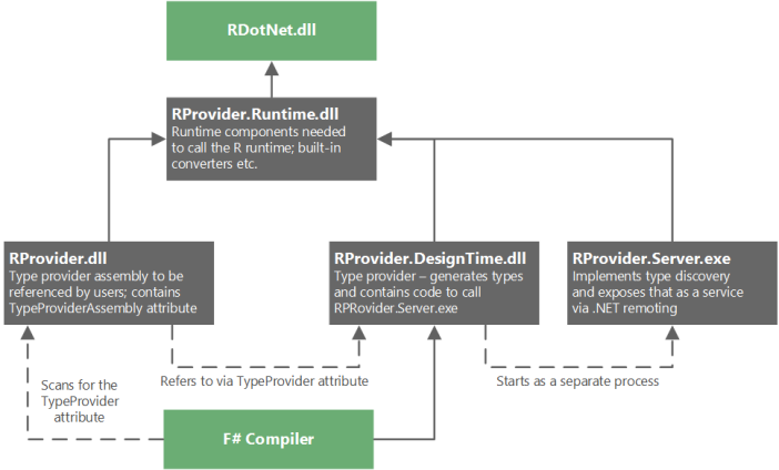rprovider_diagram