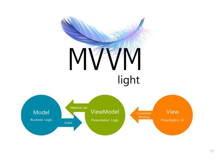 Be better WPF / MvvmLight developer in 2018 – Sergey Tihon's